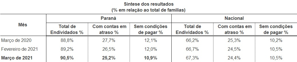 Famílias endividadas chegam a 90,5% no Paraná