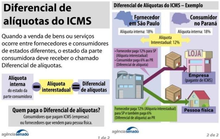 Aprovada solução para cobrança de ICMS em transações interestaduais
